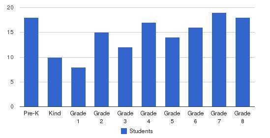 Ann Arbor Christian School Students by Grade