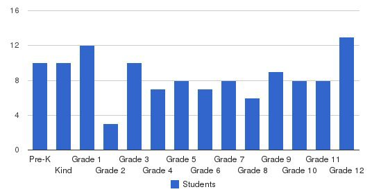 Barry County Christian School Students by Grade