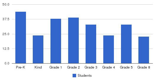 All Saints Academy Elementary School Students by Grade