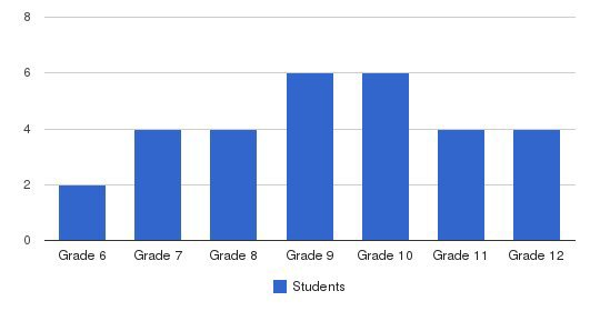 MCP Middle & High School (Monterey Coast Prep) Students by Grade