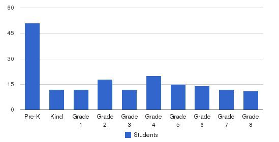 Cedar Crest Academy Students by Grade