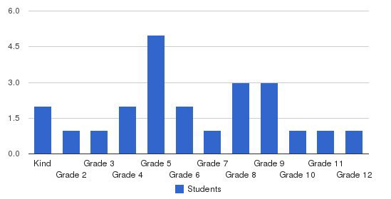 Deford Christian Academy Students by Grade