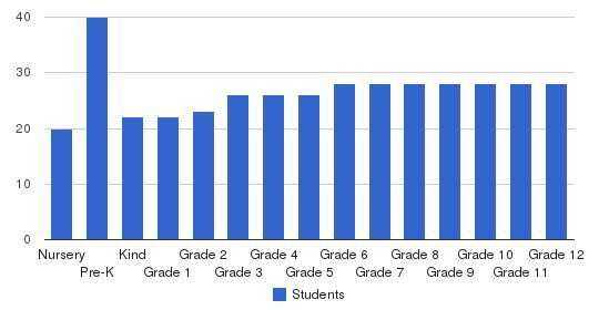 Franklin Road Christian School Students by Grade