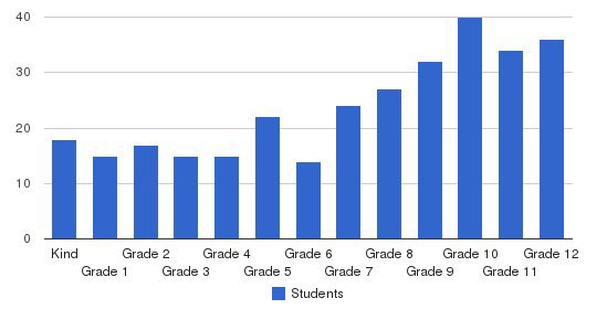 Freedom Christian School Students by Grade