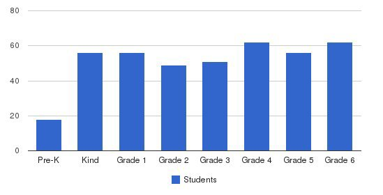Valley Christian Elementary School Students by Grade