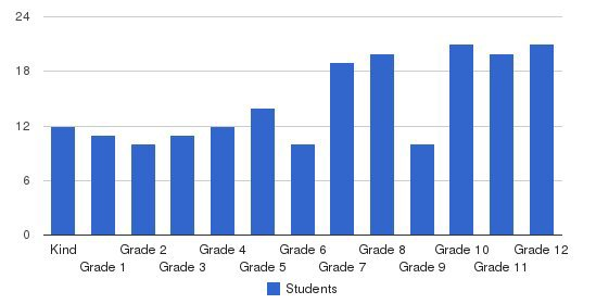 Hillsdale Academy Students by Grade