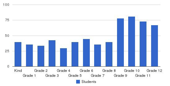 Bentley School Students by Grade