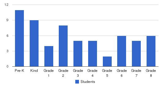 Holy Ghost Lutheran School Students by Grade