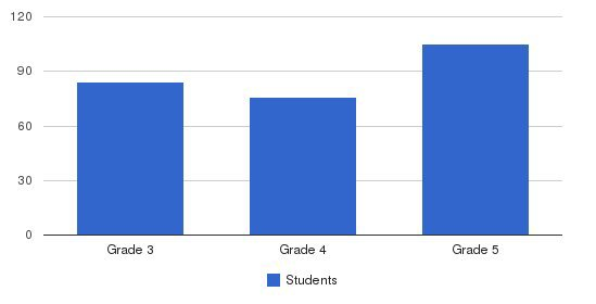 Immaculate Conception Elementary School Students by Grade
