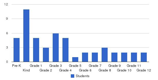 Lake Area Christian School Students by Grade