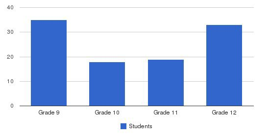 Lutheran High School East Students by Grade