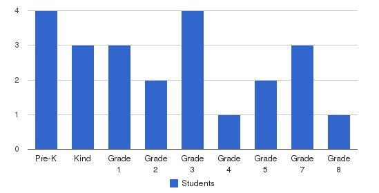Memorial Lutheran School Students by Grade