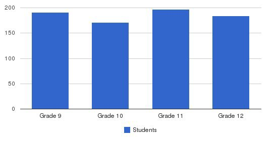 Mercy High School Students by Grade