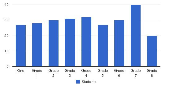 Moline Christian School Students by Grade