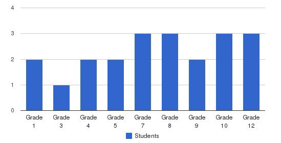 Nottawa Christian School Students by Grade