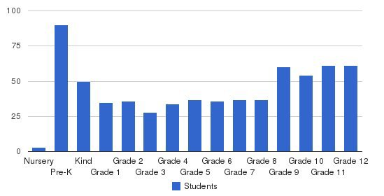 Oakland Christian School Students by Grade