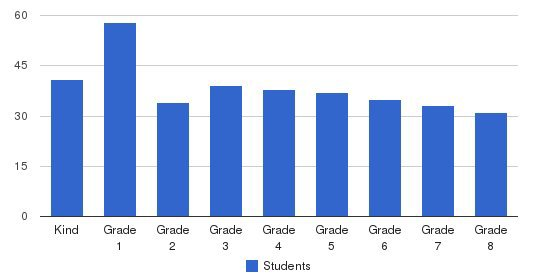 Our Lady Of Victory Students by Grade