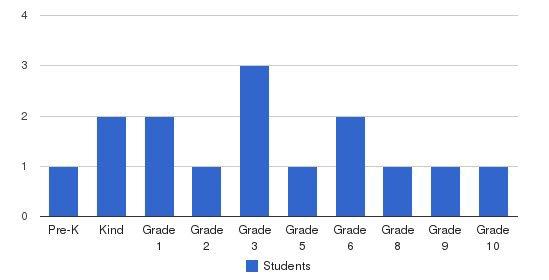 Prairie Baptist School Students by Grade