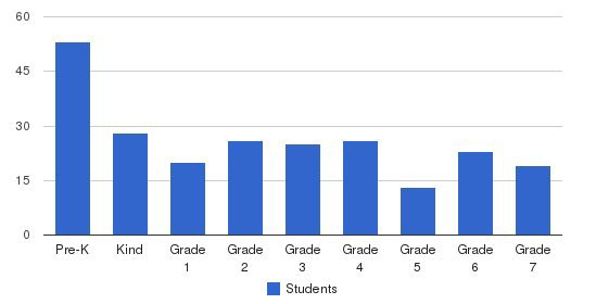 Rockford Christian School Students by Grade