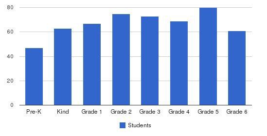 Shrine Catholic Grade School Students by Grade