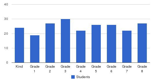 St Edith Elementary School Students by Grade