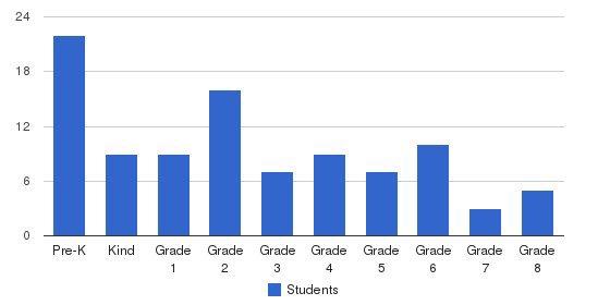 St. Elizabeth Area Catholic School Students by Grade