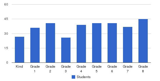 St. Frances Cabrini Elementary School Students by Grade