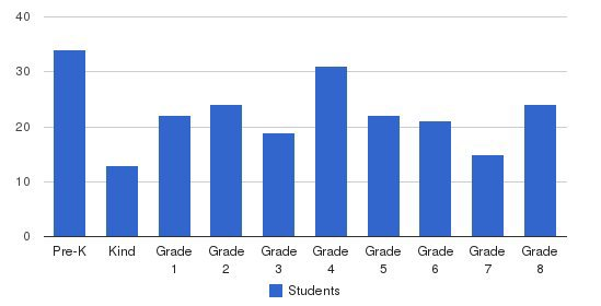 St. Genevieve Elementary School Students by Grade