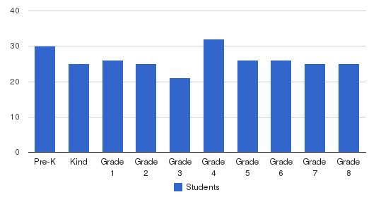 St. Germaine Catholic School Students by Grade