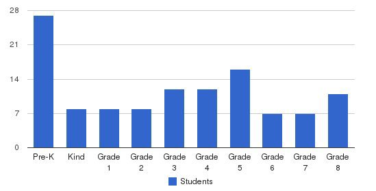 St. Isidore Catholic Elementary School Students by Grade