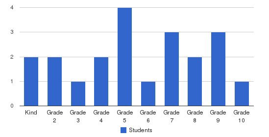 Bible Baptist Christian Academy Students by Grade