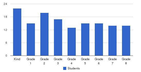 St. Joseph Elementary School Students by Grade