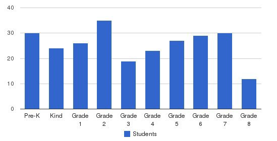 St Linus Elementary School Students by Grade