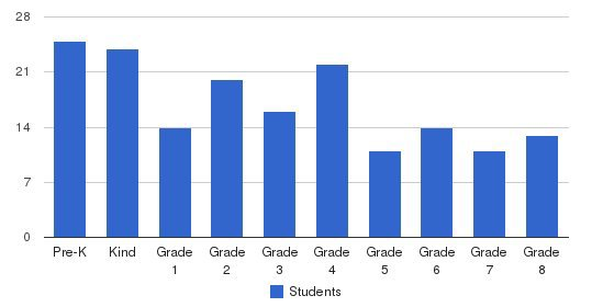 St. Mary/McCormick Catholic Academy Students by Grade