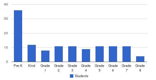 St. Mary Catholic School Students by Grade