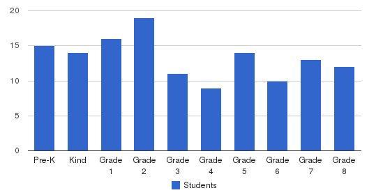 St. Patrick Elementary School Students by Grade