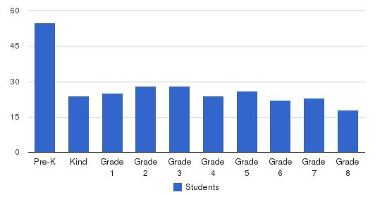 St Thomas Elementary School Students by Grade