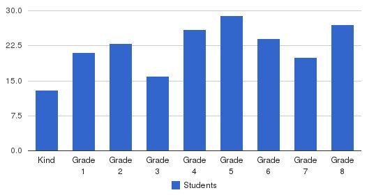 St William School Students by Grade