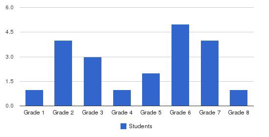 Steppingstone School Students by Grade