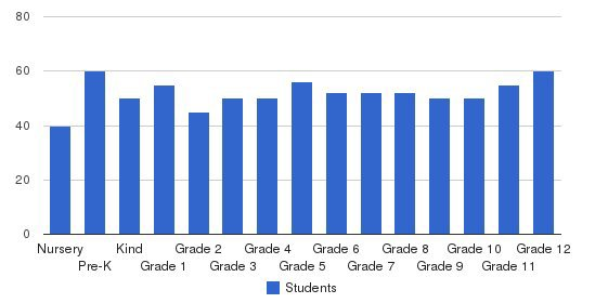 Bloomington Christian School Students by Grade