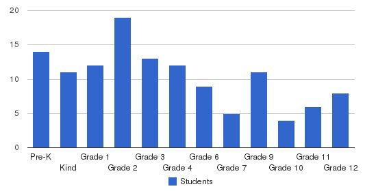 Calhoun Christian School Students by Grade