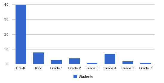 Chapman Academy Students by Grade