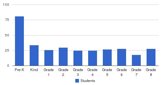 Bloomington Lutheran School Students by Grade