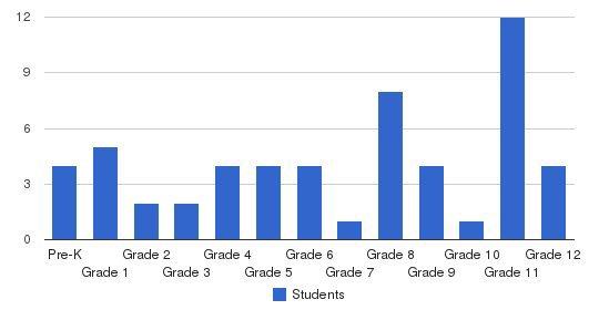 El Shaddai Private School Students by Grade
