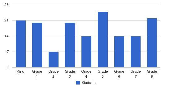 Faribault Lutheran School Students by Grade