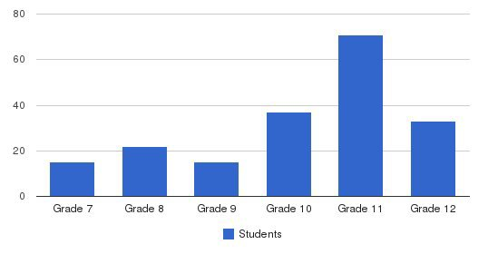 Hillcrest Academy Students by Grade