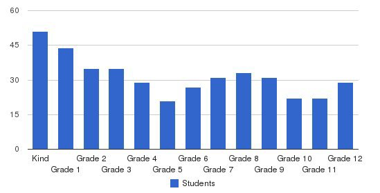 Park Christian School Students by Grade
