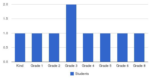 Parkside Christian School Students by Grade