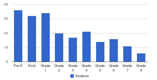 Merdinian Armenian Evangelical School Students by Grade