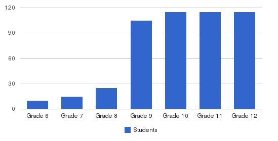 St. Croix Lutheran Grades 6 - 12 Students by Grade